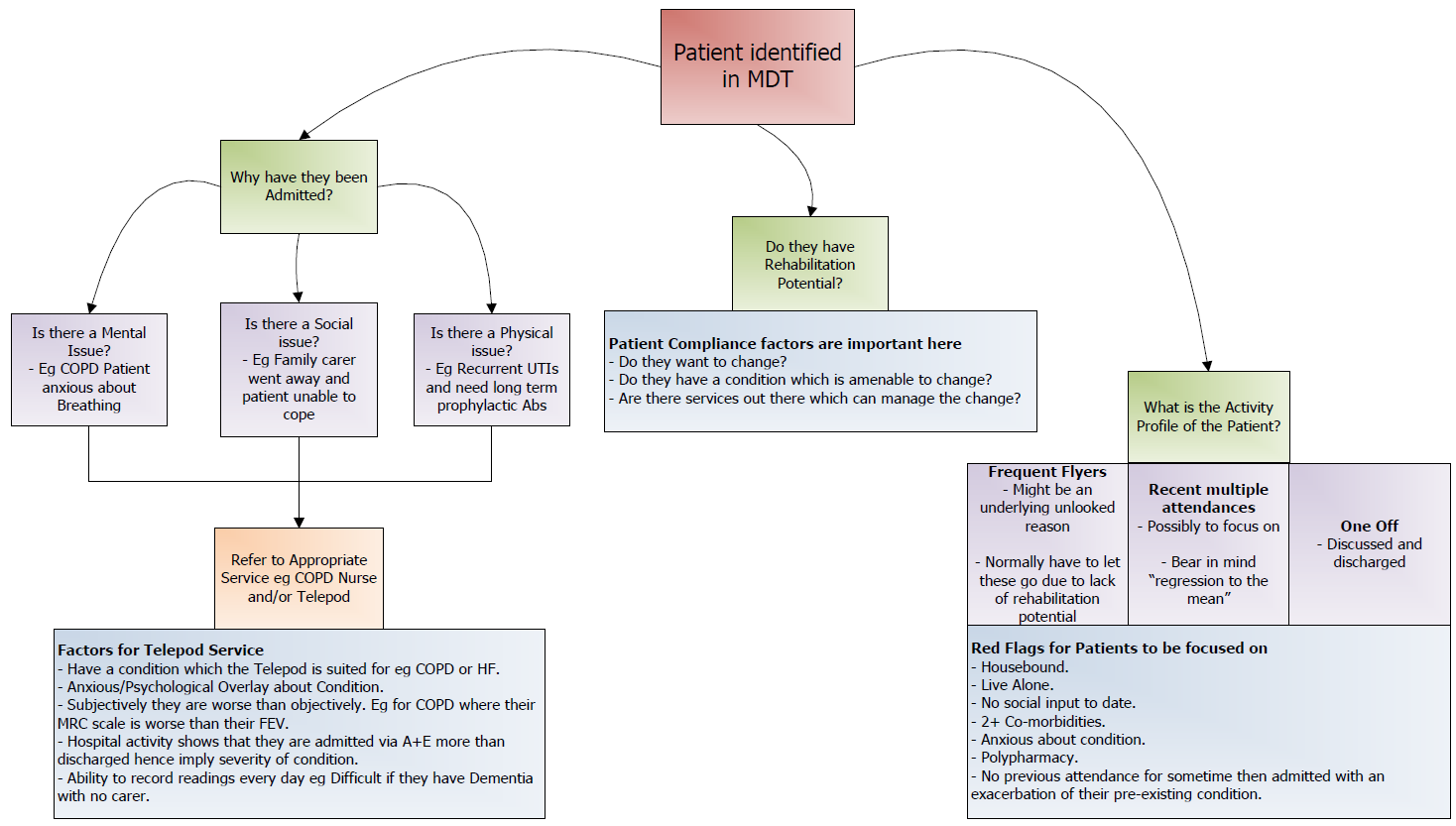 Figure 3. Questions to ask when picking the right patient.png