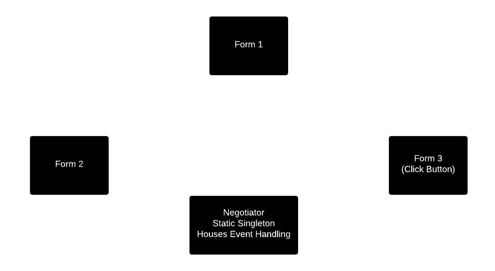 Diagram-3-Using-Events.png